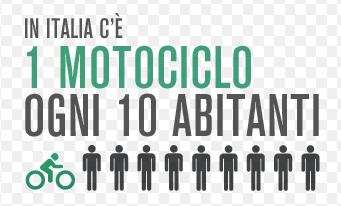 1Moto10abitanti